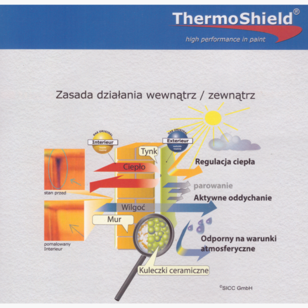 ThermoShield, zasada działania wewnątrz / zewnątrz